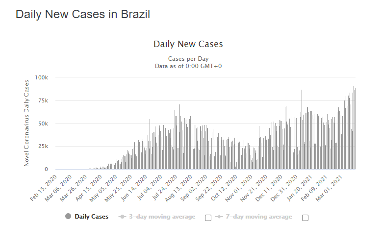 Brazil đang bị third wave 1e40dd8cc1e625f7afbbd1b09684d71f
